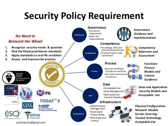 Enterprise Security Policy