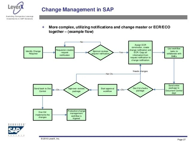 Change Process Flow Engineering Charts Examples