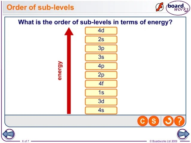 What Are On The Periodic Table Energy Levels
