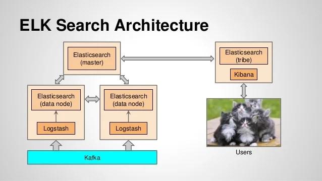 Application Security Logging