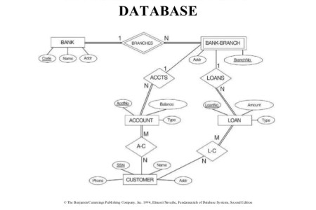 Er diagram for university database 4k pictures 4k pictures full database design is a relationships in er diagrams stack overflow er diagram draw an er diagram for university database enter image description here er ccuart Image collections