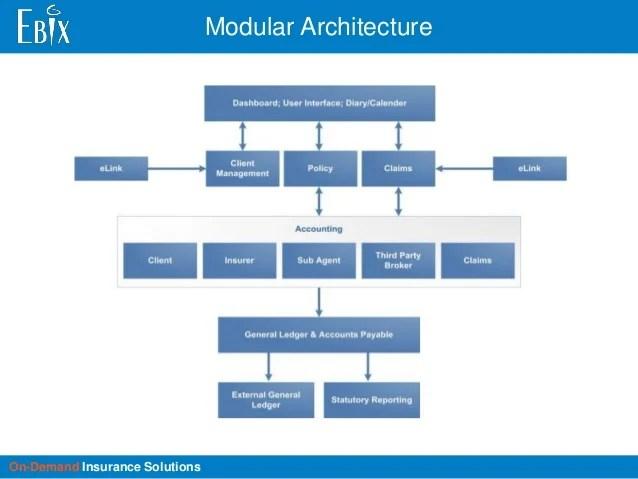 Security Database Validation