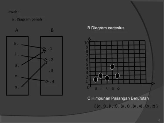 Diagram kartesius relasi fungsi full fixels diagram photos fungsi dan relasi 9 10 ccuart Images