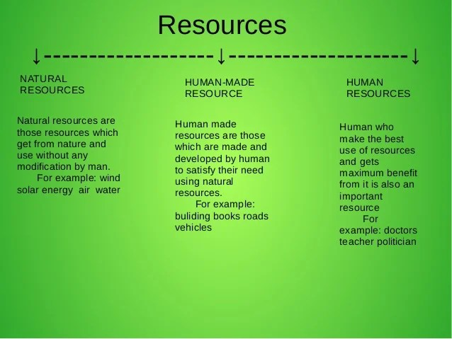 examples of man made resources