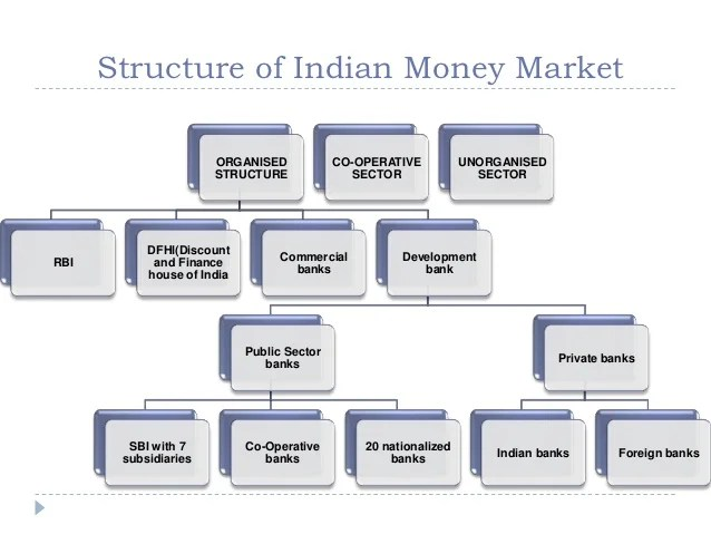 Growth of indian money market