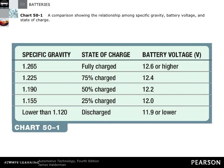 Gravity Acid Lead Voltage Chart Battery Specific