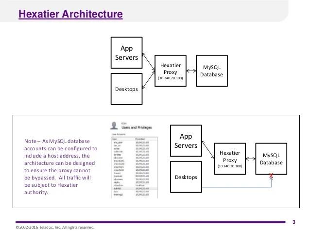 Mysql Database Security