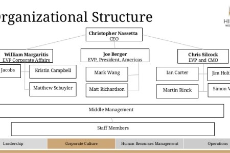Organizational chart of housekeeping organizational structure housekeeping organizational chart ppt video online download organizational hierarchy of housekeeping department full hd maps organizational structure of a altavistaventures Image collections