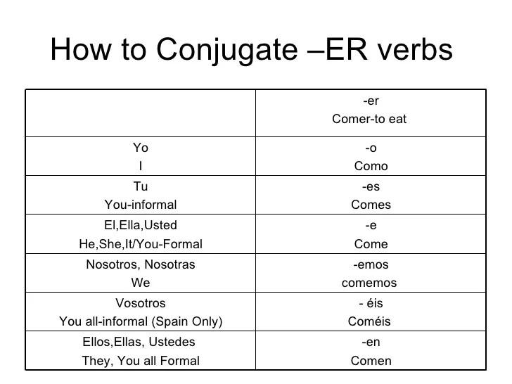 Spanish Irregular Verbs Chart