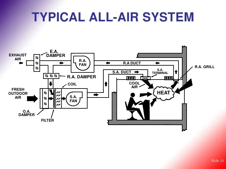 Famous Air Conditioning Schematic Diagram Photo - Everything You ...