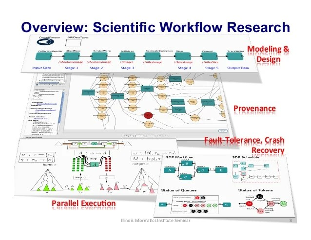 Data and Workflow Provenance: (From Theory to Hands-‐on ...