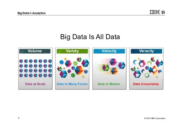 Ibm Big Data Analytics Cognitive Computing And Watson