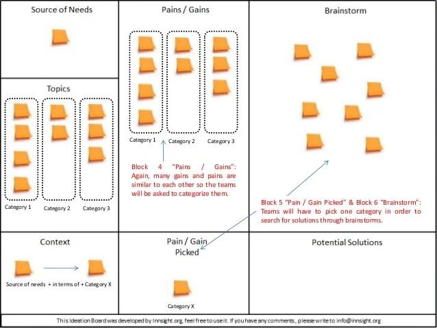 Rapid Problem Solving Board