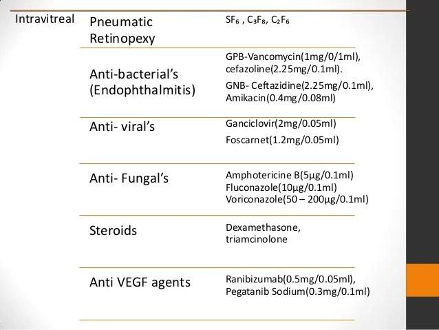 Intravitreal Antibiotics New