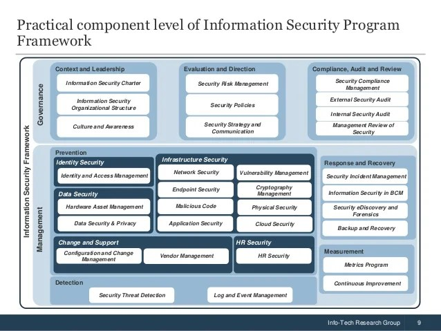 Application Security Process