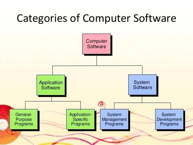 categories of computer software