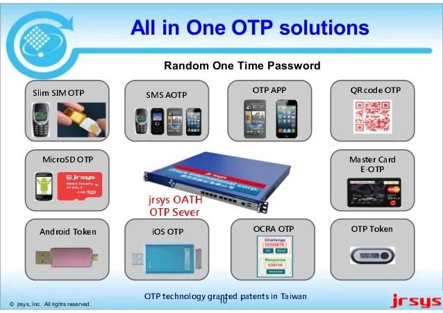 Secure Qr Code Reader
