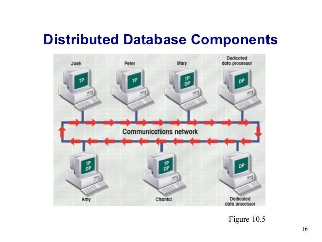 Validation Database Security