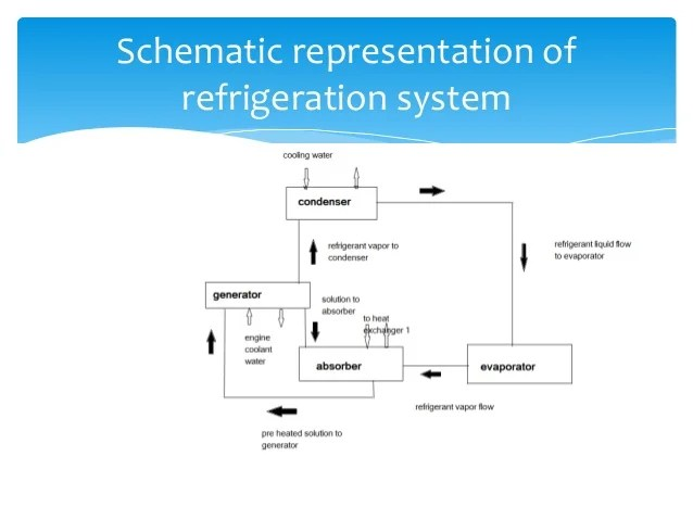 Absorption Refrigeration Cycle Diagram