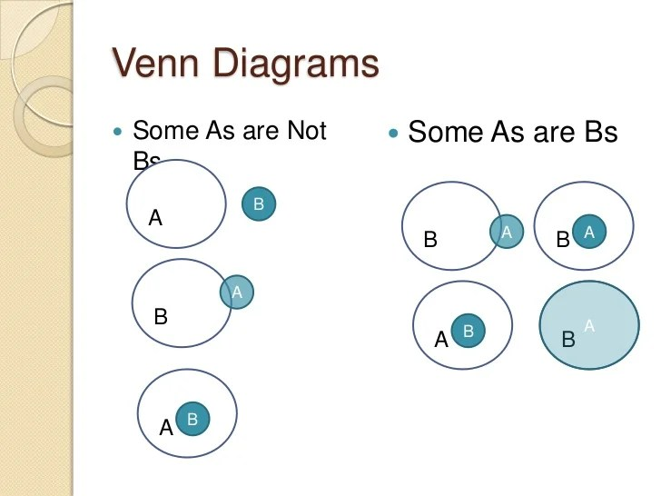 Syllogism And Venn Diagram