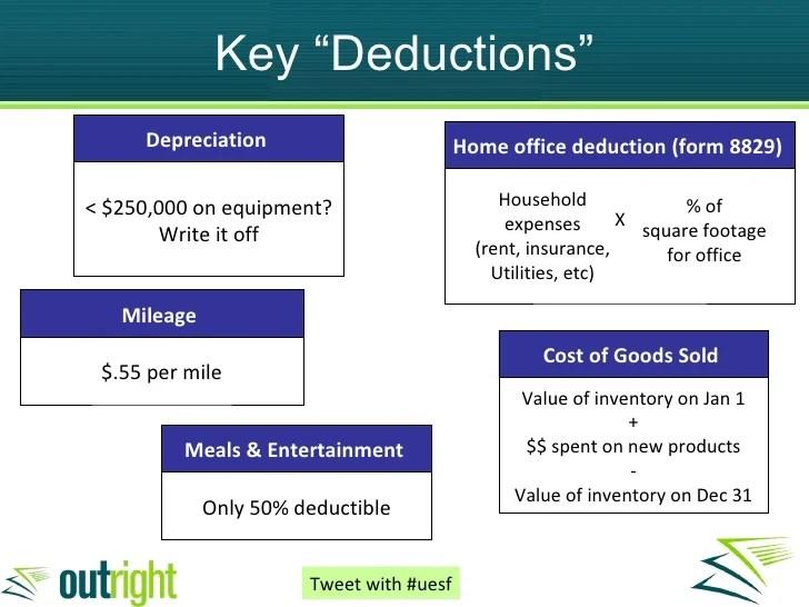 Security Equipment Depreciation