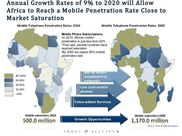African Population 2020