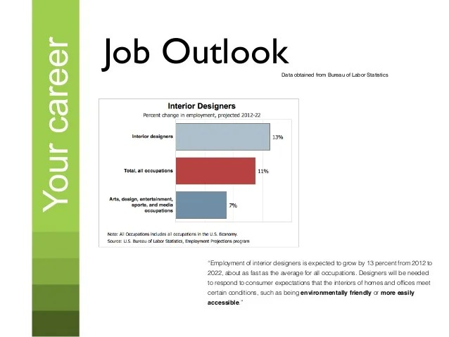 Interior Decorator Jobs