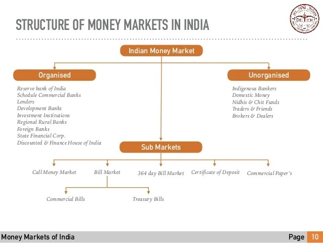 Money markets of India