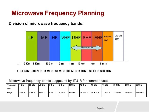 Frequency Microwave Oven
