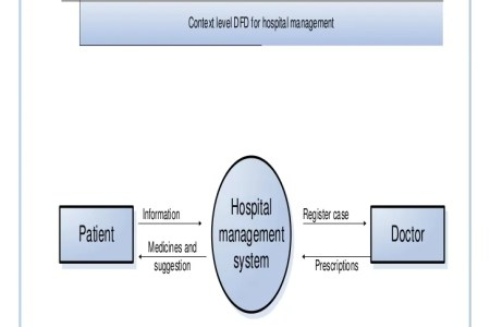 Context Level Diagram For Hospital Management System Full Hd