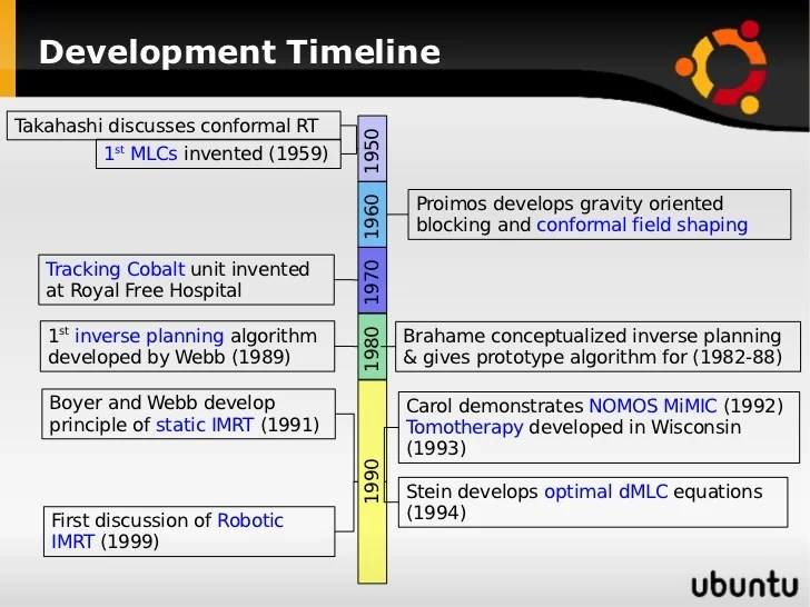 Radiation Therapy Timeline