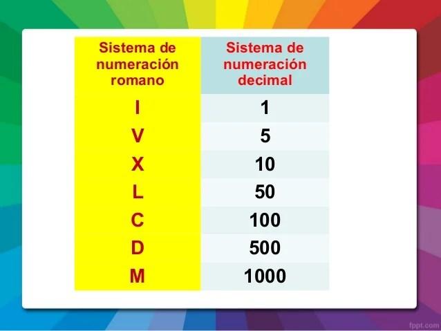 Numeros Romanos En 5 En 5 Hasta El 1000 Imagui Numeros Romanos 1 A 1000