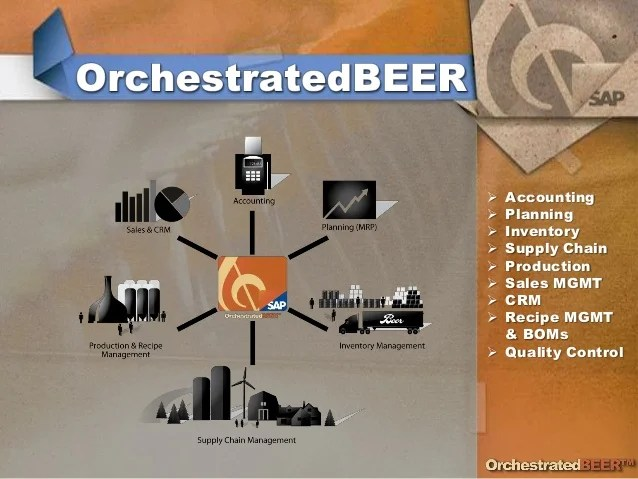 Orchestratedbeer Brewery Software Product Presentation