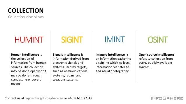 Types Intelligence Humint