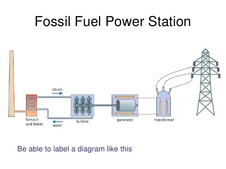 Diagram Of Fossil Fuels Power Plant Auto Electrical Wiring Diagram