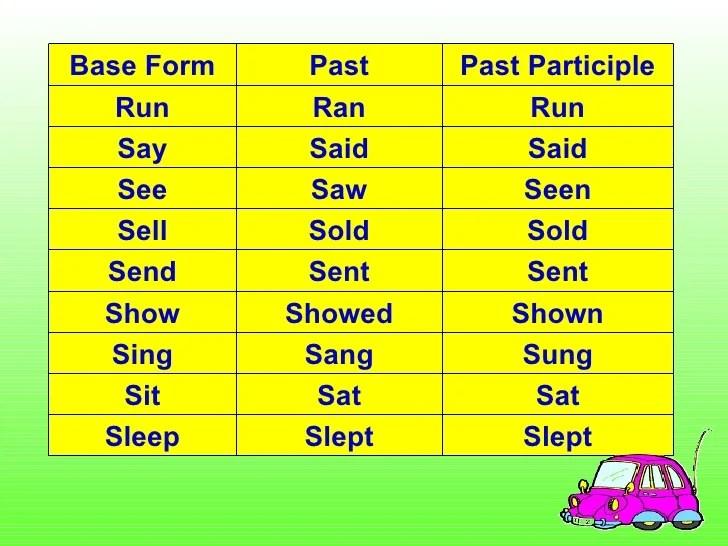 Past Participle Form Swim
