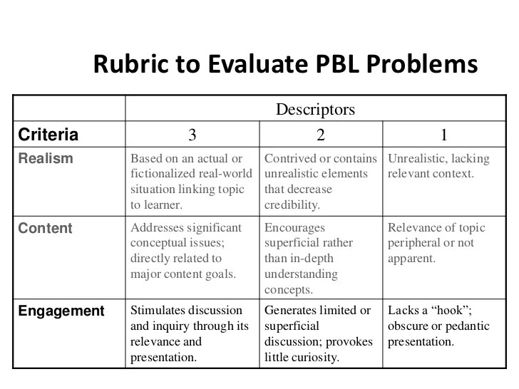 Project Based Learning Peer Evaluation Template