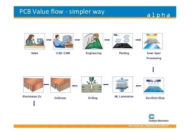 Assembly Process Flow Chart