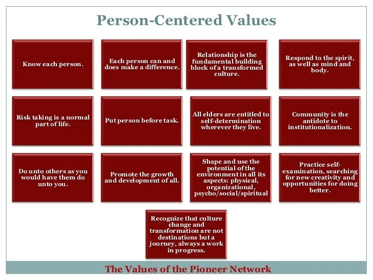 Person Centered Care Plan Examples