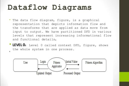 Flowers online 2018 data flow diagram for mobile application data flow diagram for mobile application these flowers are very beautiful here we offer a collection of beautiful cute charming funny and unique ccuart Choice Image