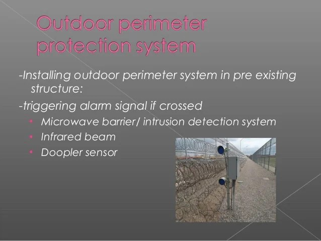 System Zone Technology Security