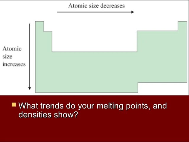 Full Periodic Table With Melting Points