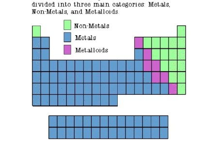 Periodic table of elements metals nonmetals metalloids archives new periodic table most wanted answer key archives refrence vrtogo co periodic table most wanted answer key archives refrence unique stock of www periodic table urtaz Gallery