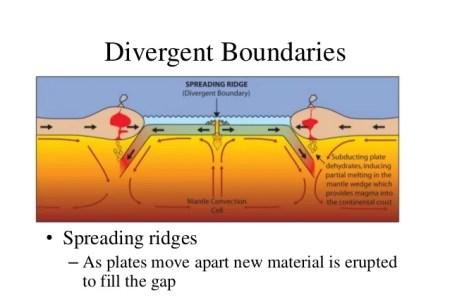 Divergent Plate Boundaries Continental To Continental Divergent