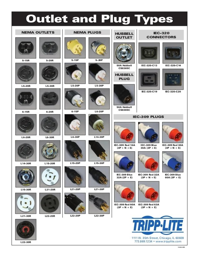 Electrical Nema Outlet Chart