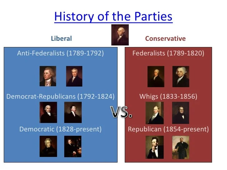 Federalist Democratic Republican Political Parties