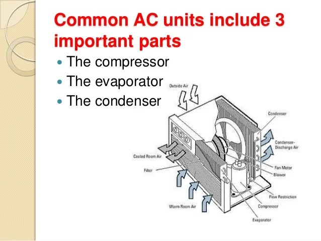 House Air Conditioning Units
