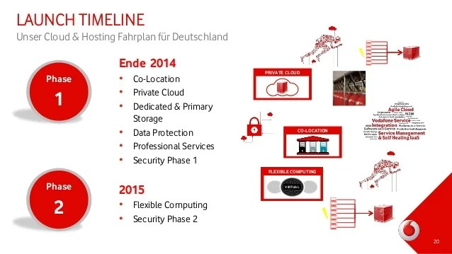 Private Security Timeline