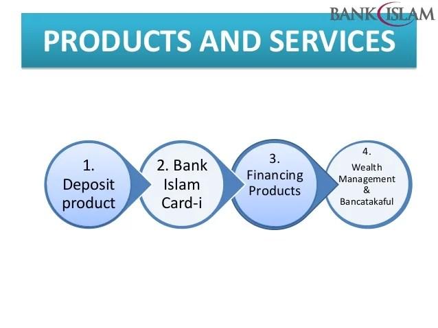 Interest Rate Personal Loan Bank Islam