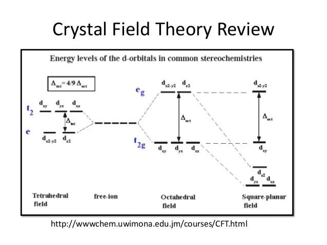 Octahedral Crystal Field Splitting Diagram